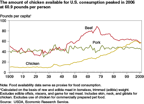 LE_POULET chicken.consumption.0.png